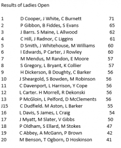 Results of Ladies Open